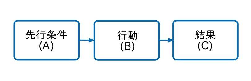 応用行動分析(ABC分析)