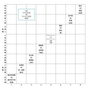 エリクソンの発達図式